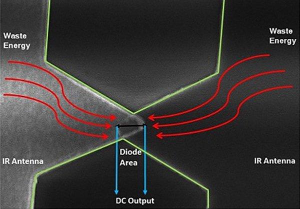 利用量子隧穿從背景熱輻射中提取能量