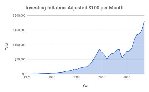 每个月投资100美元,给你的生活带来巨变
