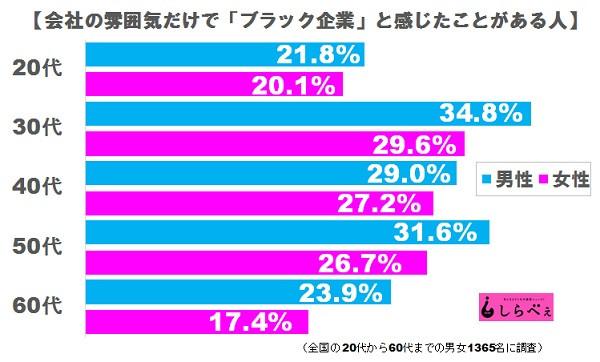 日本調查:面試時,什麼行為令你覺得這公司超讚?