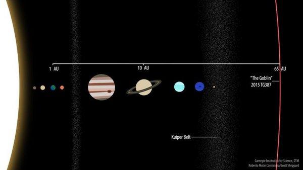 """在太阳系边缘处发现了绰号""""哥布林""""的矮行星"""