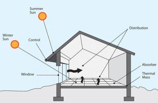 绿色可持续的房屋设计可能也是错的